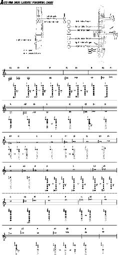 Free Printable Clarinet Fingering Chart | Music : Clarinet/Flute