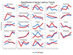 The Hottest Startup Sectors - Insightful post from Tom Tunguz