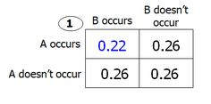 The probability that event A occurs and event B does not occ : Quantitative Comparison Questions Gre Practice Test, Gre Test, Study English Language, English Study, Gre Prep, Test Prep, Gre Exam, Your Strengths And Weaknesses