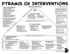 Forward Together: Response to Intervention at Athena Intervention Specialist, Response To Intervention, Reading Intervention, Instructional Coaching, Instructional Strategies, School Leadership, Leadership Activities, Behavior Interventions, School Psychology