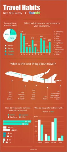 #Travel habits - which habits do you have? Found yourself ;)