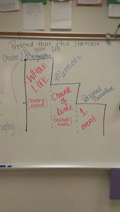 My fantastic student teacher came up with this great way to show the differences between types of literary nonfiction.