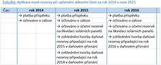 Solární panely: daňově uznatelná rezerva na likvidaci panelů - Publikace   Fučík & Partners