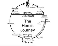 The Hero's Journey - Story telling - Content Marketing