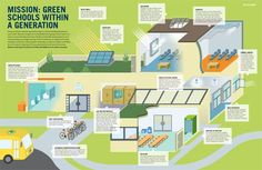 sustainable school - Google Search