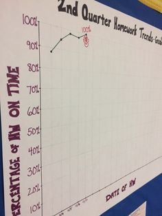Tracking our math homework trends. Finally made it to 100% homework completion. My middle school math students really enjoy tracking their progress as a group!