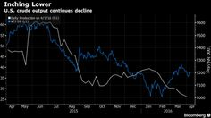 Oil Set for Weekly Gain as U. Output Falls Before Freeze Talks - Bloomberg Oil News, Freeze, Gain, Investing, This Is Us