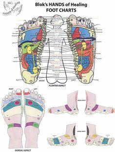 Healing Foot Chart