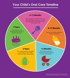 Top Oral Health Advice To Keep Your Teeth Healthy. The smile on your face is what people first notice about you, so caring for your teeth is very important. Unluckily, picking the best dental care tips migh Dental Hygiene, Dental Health, Oral Health, Dental Care, Dental Kids, Health Care, Dental Posters, Heal Cavities, Stained Teeth
