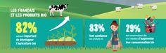 Plus de 8 Français sur 10 confiants dans la #Bio et convaincus de l'importance  de son développement http://buff.ly/2pG61HU?utm_content=buffer90b9c&utm_medium=social&utm_source=pinterest.com&utm_campaign=buffer #agriculturebio