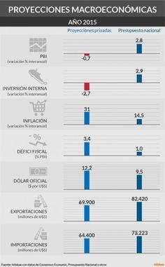 #indicadores para Argentina 2015