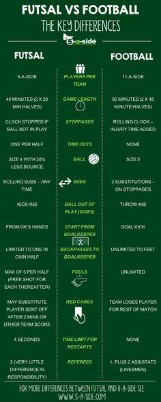 Futsal vs normal 11-a-side football soccer