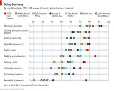 http://www.economist.com/blogs/graphicdetail/2013/10/daily-chart-21?fsrc=scn/fb/wl/dc/doingbusiness