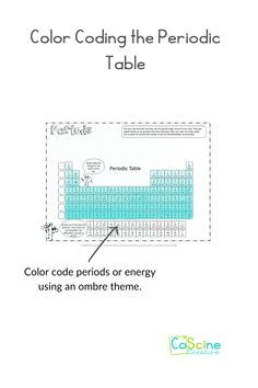 Teach your high school chemistry students a fun way to learn periodic trends.And to color code the periodic table to learn more. All the coloring ideas on this page make teaching high school chemistry fun. #periodic table High School Chemistry, Chemistry Teacher, Chemical Equation, Student Drawing, Learn Faster, Energy Use, To Color, Student Learning