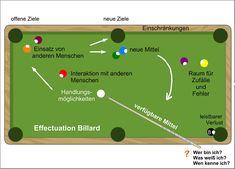 Effectuation Billard