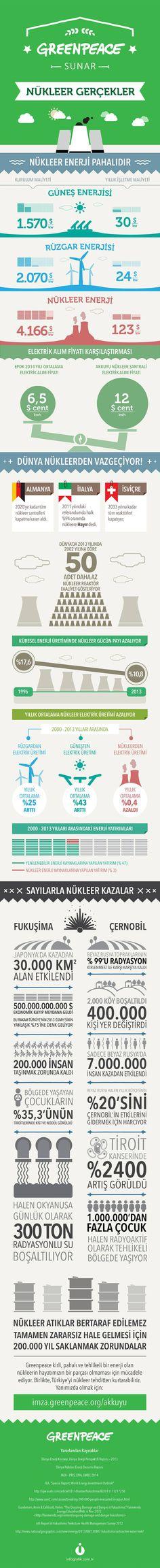 Nükleer Gerçekler | Greenpeace