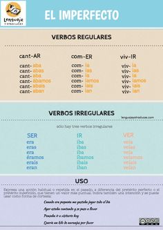 Pretérito Imperfecto en español. Infografía ELE