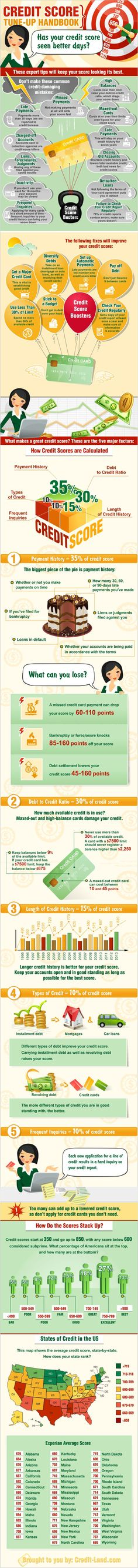 Credit Scores for Dummies (and Smart People) from thefrugalmodel.com Credit Scores, #CreditScores