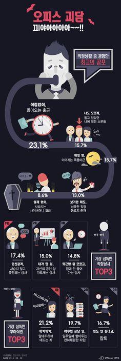 '출근이 무서워~' 직장인 체감 현실공포 뭐가 있을까 [인포그래픽] #Employee / #Infographic ⓒ 비주얼다이브 무단 복사·전재·재배포 금지