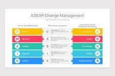 ADKAR Change Management Model Keynote Template   Nulivo Market Change Management Models, Lean Six Sigma, Keynote Template, Factors, Leadership, Diagram, Chart, Templates, Marketing