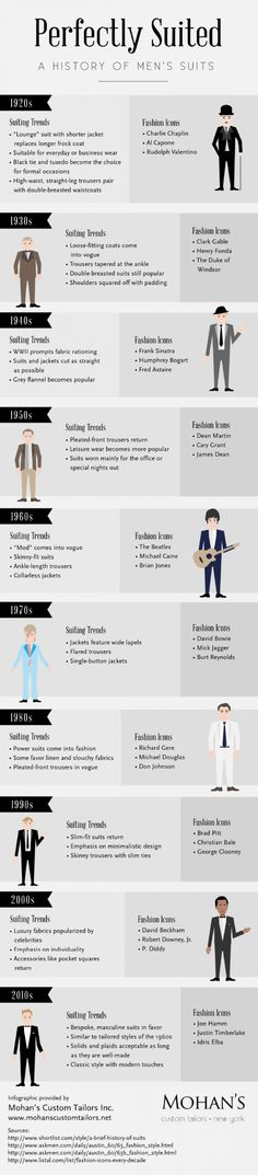 Perfectly Suited: A History of Men's Suits Infographic