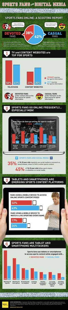 Sports fans and digital media