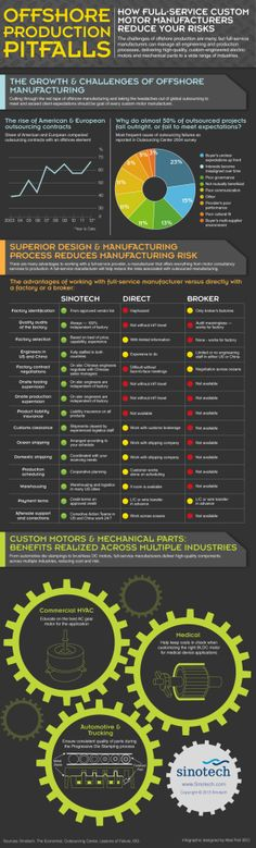 Offshore Production Pitfalls: How Full Service Custom Motor Manufacturers Reduce Your Risks [INFOGRAPHIC] #offshore#production