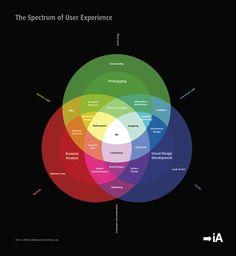 information architecture. information