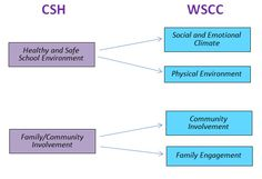 CSH and WSCC comparison; CSH: Healthy and Safe School Environment (arrows point to) WSCC: Social and Emotional Climate; and Physical Environment. CSH: Family/Community Involvement (arrows point to) WSCC: Community Involvement; and Family Engagement