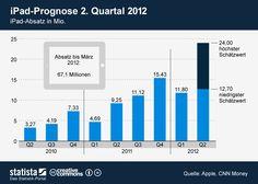 Die Grafik zeigt den iPad-Absatz bis März 2012, sowie die Bandbreite der Prognosen für den Absatz im zweiten Quartal.