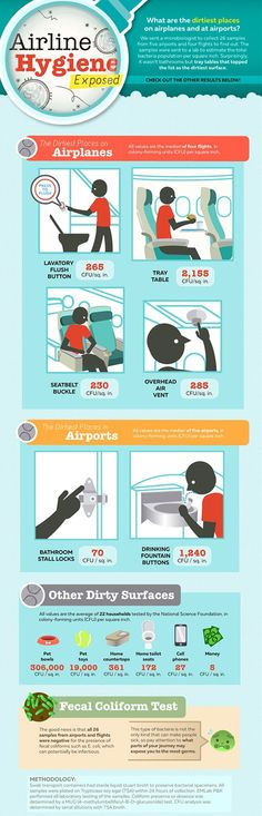 Avoid These Dirtiest Places On The Plane