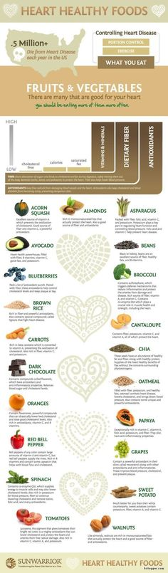 Heart Healthy Foods Infographic via www.bittopper.com/post.php?id=177862663452cc292968e1f9.29850997