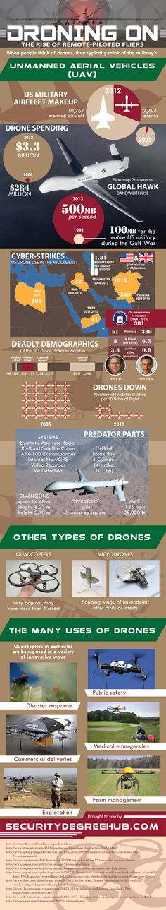 INFOGRAPHIC: Everything You Wanted to Know About Drones but Were Afraid to Google