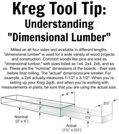 """Kreg Tool Tip:  Understanding """"Dimensional Lumber."""" Milled on all four sides and available in different lengths, """"dimensional lumber"""" is used for a wide variety of wood projects and construction. Common woods like pine are sold as """"dimensional lumber,"""" with sizes listed as 1x4, 2x4, 2x6, and so on. These are the """"nominal"""" dimensions of the boards—their size before final milling. The """"actual"""" dimensions are smaller. For example, a 2x4 actually measures 1-1/2"""" x 3-1/2""""."""