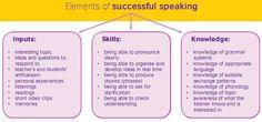 Interesting Topics, Public Speaking, Grammar, Knowledge, Language, Success, Student, Organization, Tips