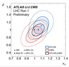 ATLAS and CMS experiments shed light on Higgs properties | CERN press office