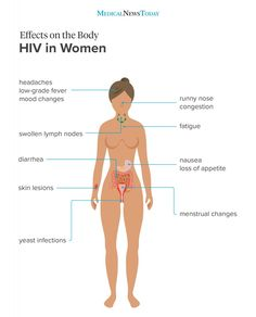 HIV Positive Symptoms Exclusive to Woman & Man - HIV Positive Symptoms Exclusive to Woman & Man : With a wide array of HIV symptoms, HIV testing is vital to ensure you are infection-free. Signs Of Hiv, Signs And Symptoms, Hiv Positive Symptoms, Herpes Remedies, Medical News, Alternative Health, Women's Health, What Is Hiv, Planners