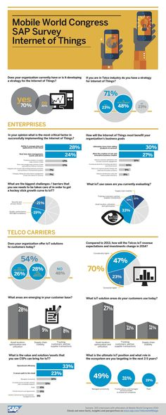 Do you have a strategy for the Internet of Things? | SCN