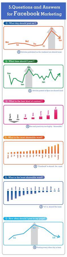 Interesting! Facebook Marketing Strategies Infographic Check more at http://dougleschan.com/digital-marketing-guru/facebook-marketing-strategies-infographic/