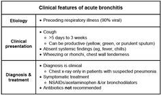 Acute Bronchitis::: usually seen after an URI... it is a productive or non-productive cough lasting more than 5 days to 3 weeks... wheezing (from bronchospasm)... patients may also get chest wall tenderness from the excessive coughing... Systemic signs are usually absent (fever, chills), but if they are present, it may be pnemonia and a CXR should be done.... if there are no systemic signs, then supportive treatment should be done (NSAIDs, etc)