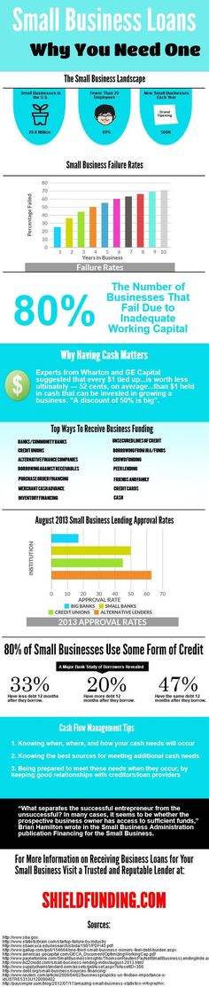 Small Business Loans: Why You Need One [INFOGRAPHIC] #smallbusiness#loans