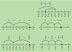 Add and subtract fractions on a number line.  Add and subtract fractions with unlike denominators (including mixed numbers) by replacing given fractions with equivalent fractions in such a way as to produce an equivalent sum or difference of fractions with like denominators. For example, 2/3 + 5/4 = 8/12 + 15/12 = 23/12. (In general, a/b + c/d = (ad + bc)/bd.)