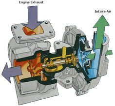 How a Turbo Charger works : inside a TC