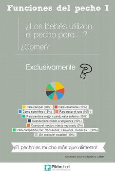 funciones del pecho I | @Piktochart Infographic