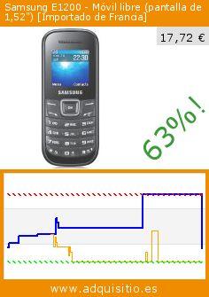 """Samsung E1200 - Móvil libre (pantalla de 1,52"""") [Importado de Francia] (Electrónica). Baja 63%! Precio actual 17,72 €, el precio anterior fue de 48,22 €. http://www.adquisitio.es/samsung/e1200-m%C3%B3vil-libre"""
