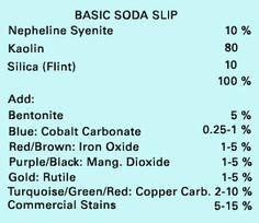 paintingwithfirerecipe Gail Nichols base soda slip Clay determines the color
