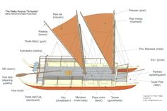 Related image Ministry Of Education, The Office, Paddle, Sailing Ships, Boats, Flow, Creativity, Google Search, Model