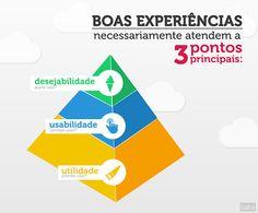 Afinal, o que é user experience (UX)?