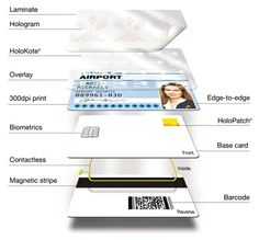 Here's a nice visual overview of the elements of ID card printing and the varied types of security options:     -  Barcodes    - Magnetic Stripes    -  Contactless    -  Biometrics    -  HoloPatchTM and HoloKoteTM - two patented Magicard security technologies    - Holograms    - Laminates
