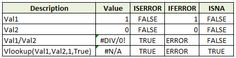 How to Remove #N/A #Value Errors in Excel Formula